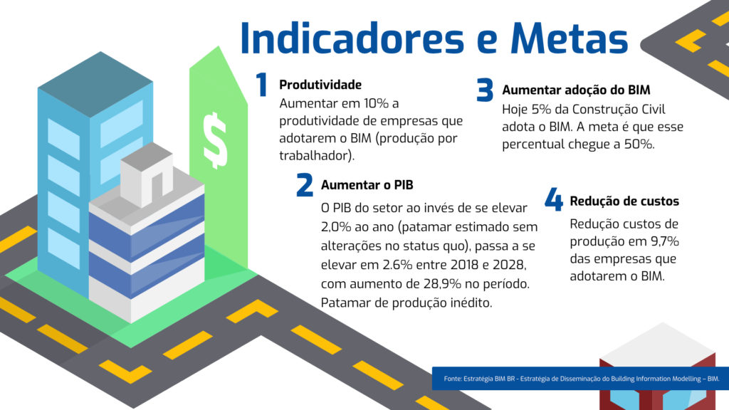 Infográfico explicando as quatro metas do Decreto BIM