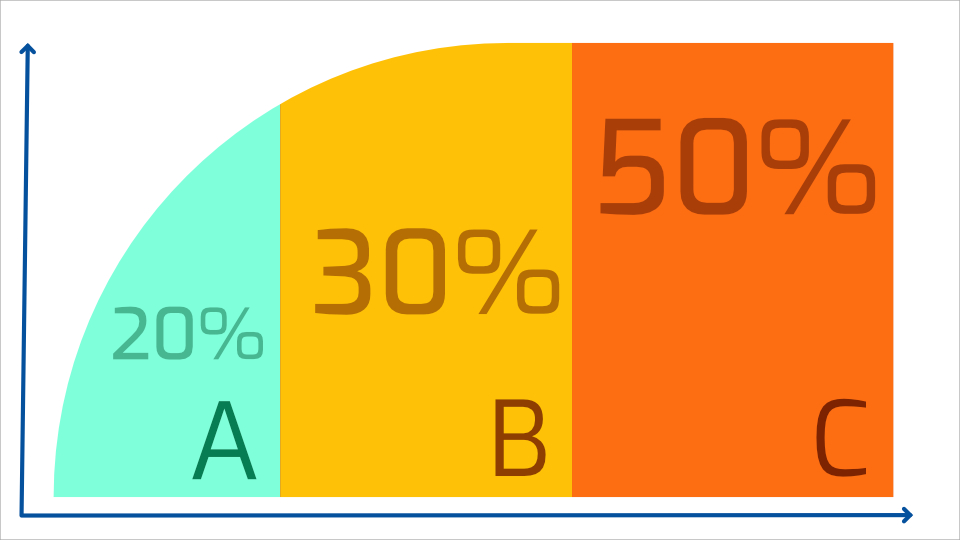 Ilustração com gráfico simulando uma Curva ABC